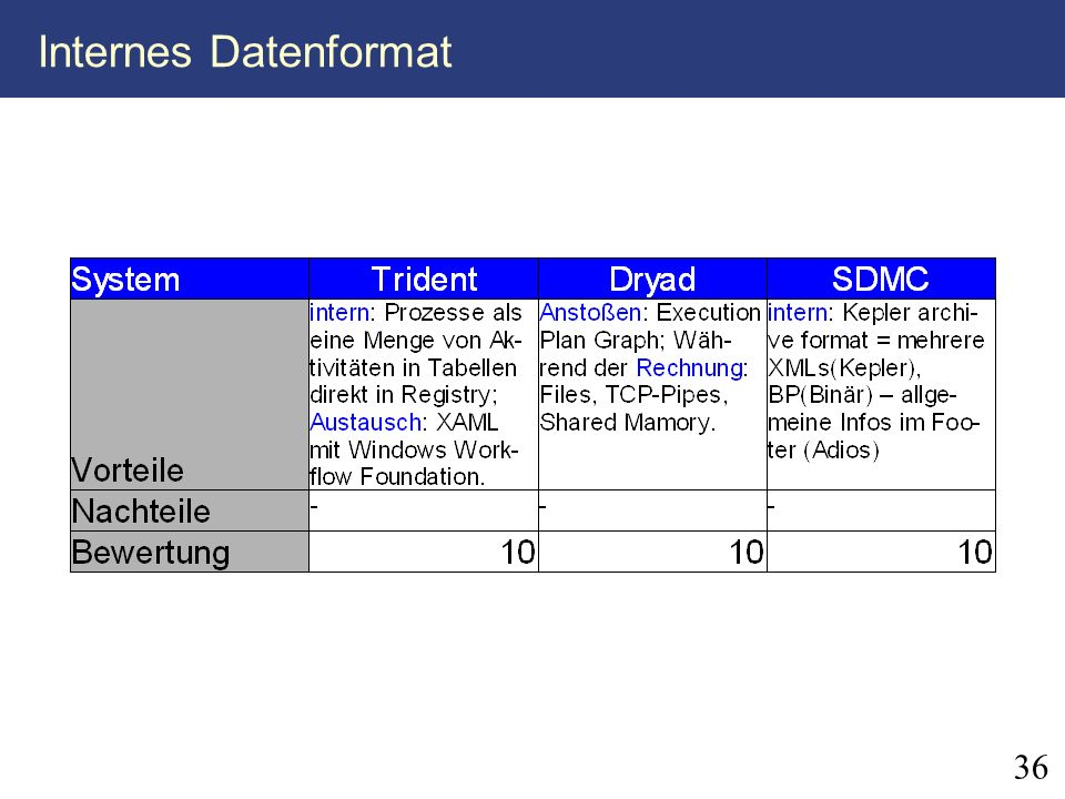 Internes Datenformat