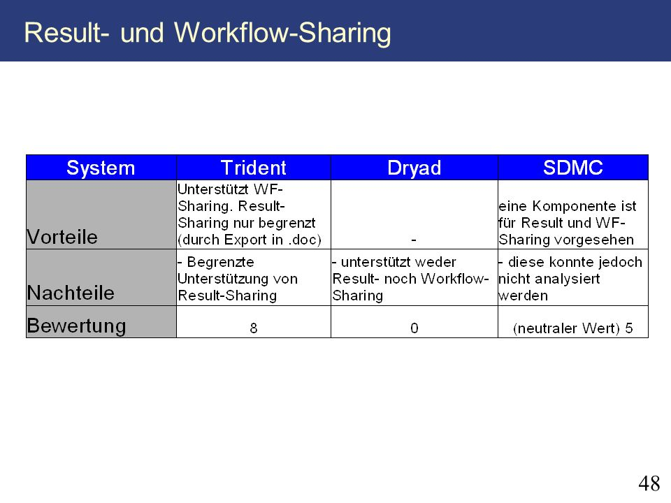 Result- und Workflow-Sharing