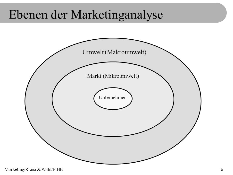 Ebenen der Marketinganalyse