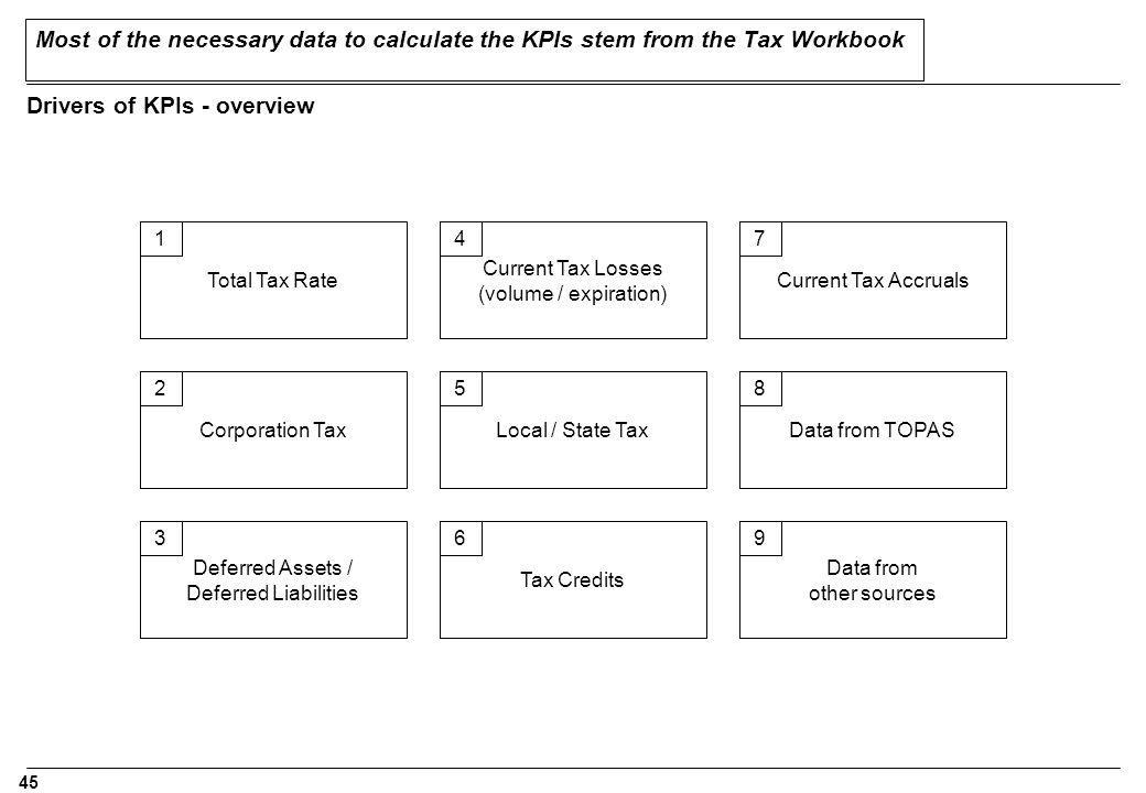 Drivers of KPIs - overview