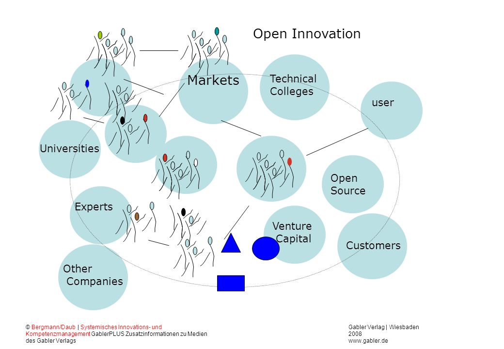 Open Innovation Markets Technical Colleges user Universities Open