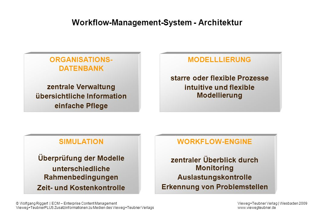 Workflow-Management-System - Architektur