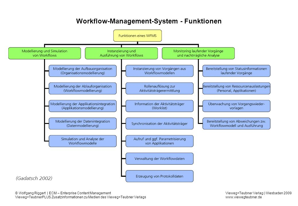 Workflow-Management-System - Funktionen