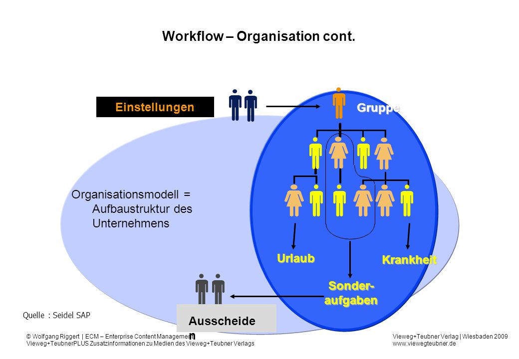Workflow – Organisation cont.