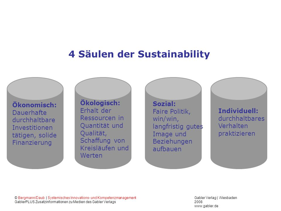 4 Säulen der Sustainability