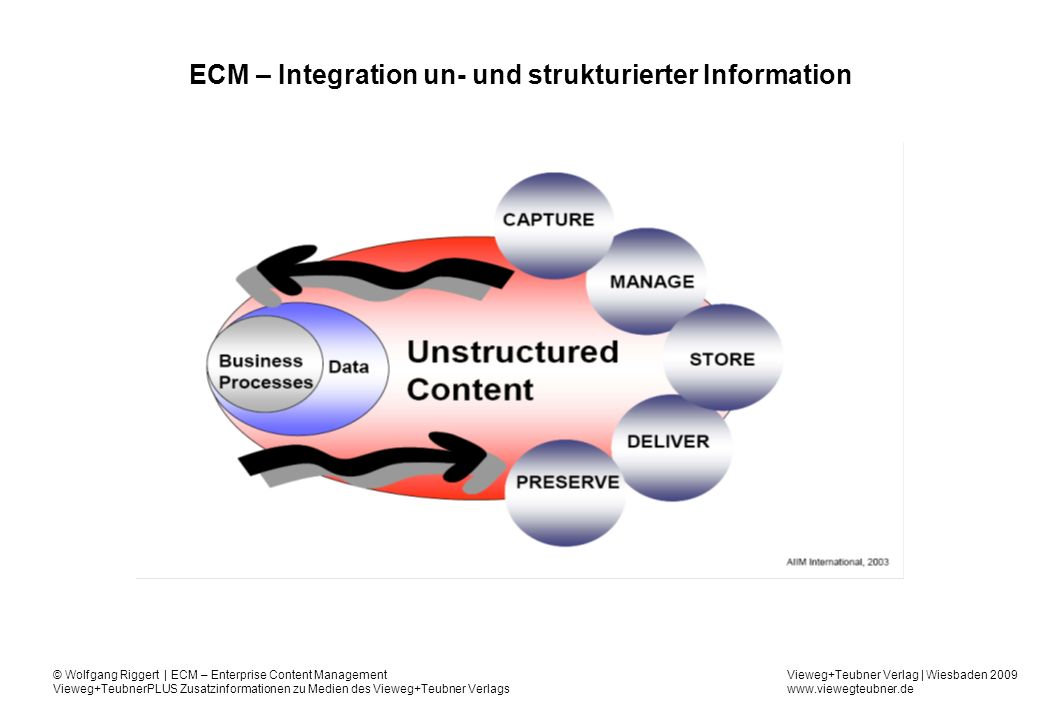 ECM – Integration un- und strukturierter Information