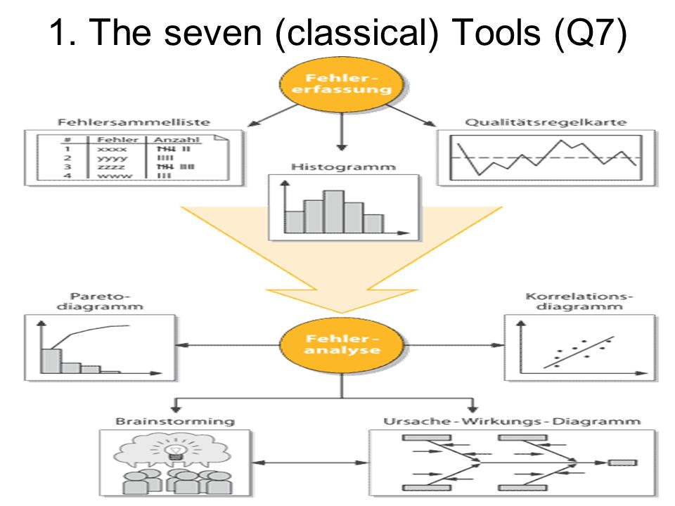 1. The seven (classical) Tools (Q7)