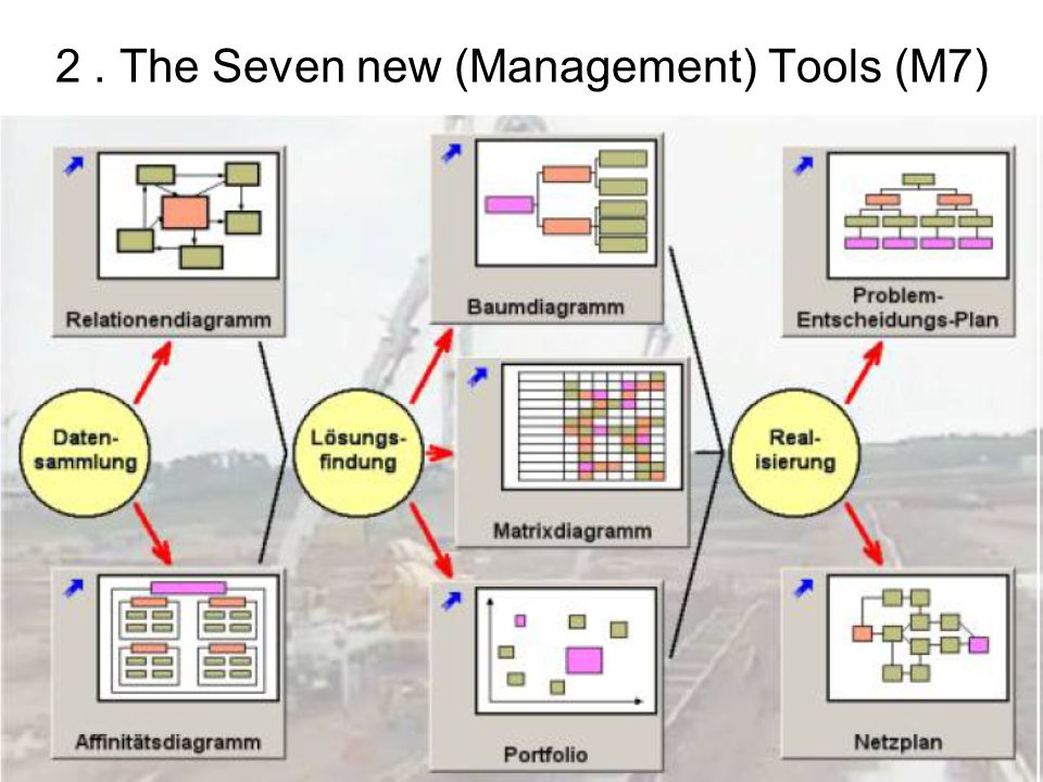 2 . The Seven new (Management) Tools (M7)