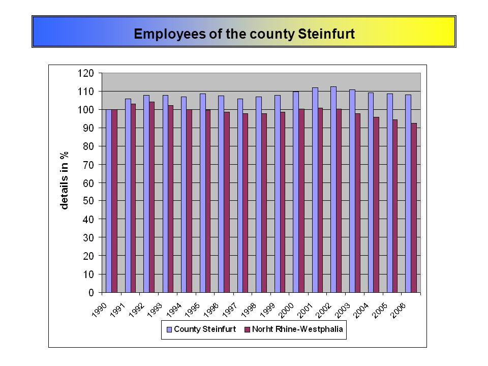 Employees of the county Steinfurt