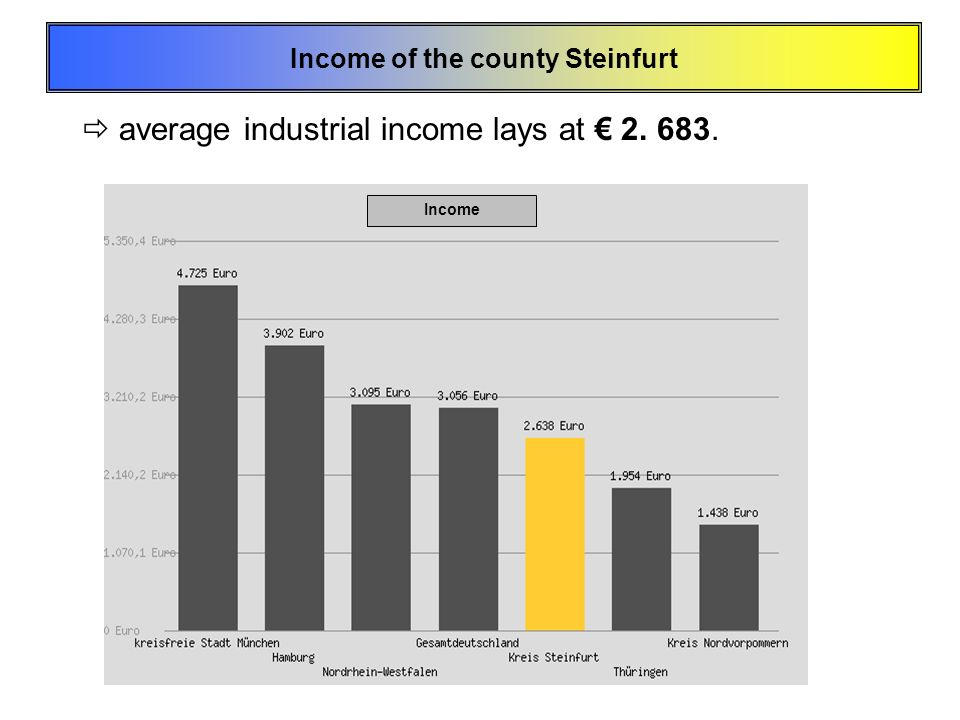 Income of the county Steinfurt