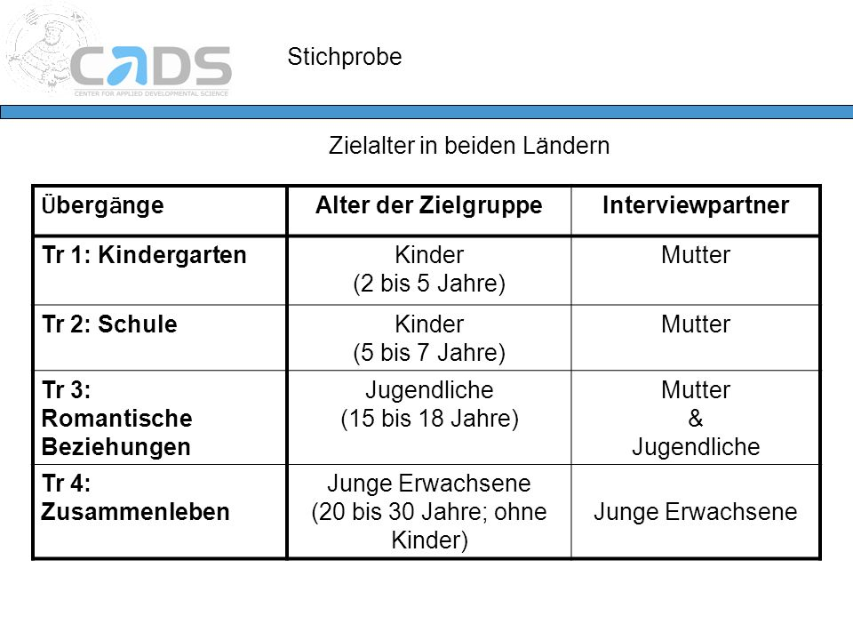 Alter der Zielgruppe Interviewpartner