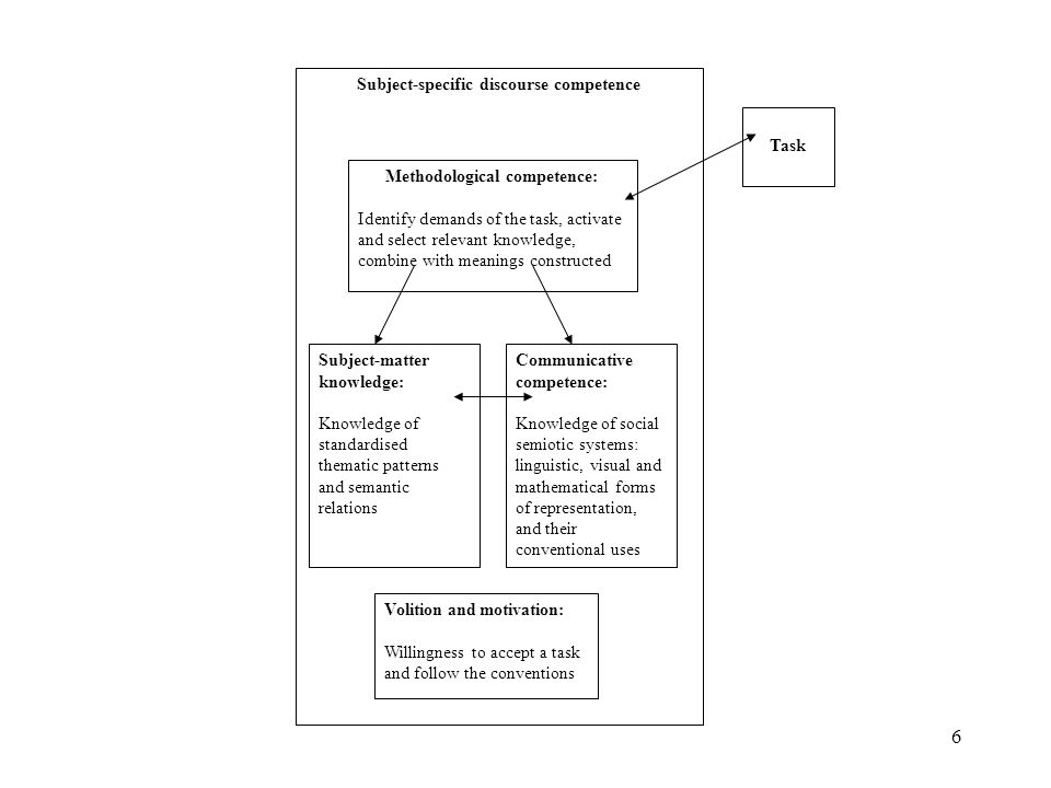 Subject-specific discourse competence Methodological competence: