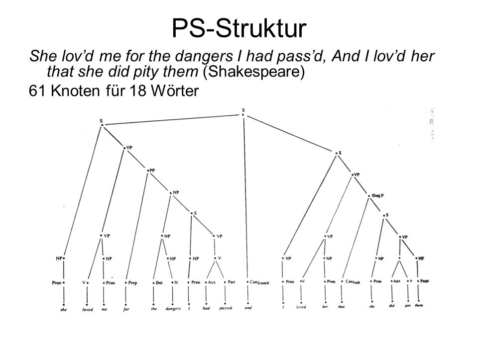PS-Struktur She lov'd me for the dangers I had pass'd, And I lov'd her that she did pity them (Shakespeare)