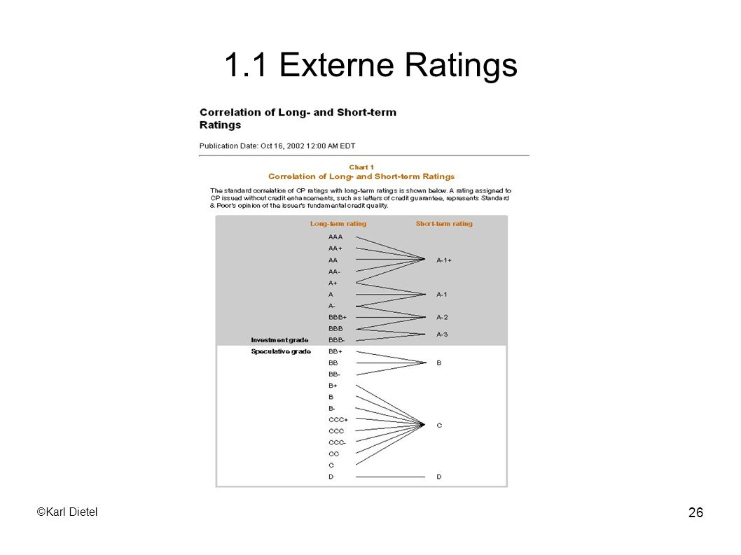 1.1 Externe Ratings ©Karl Dietel