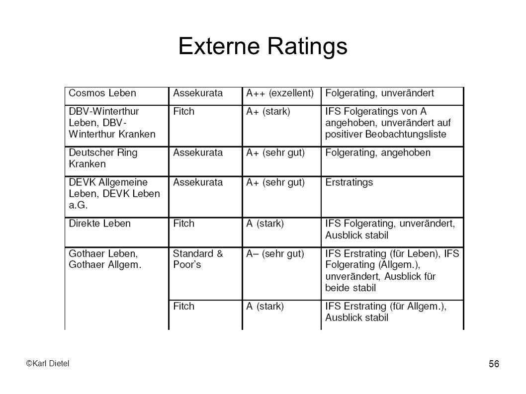 Externe Ratings ©Karl Dietel