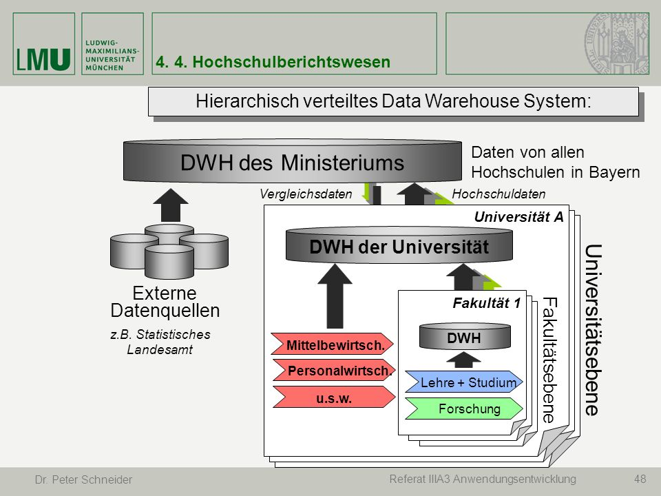 Hierarchisch verteiltes Data Warehouse System: