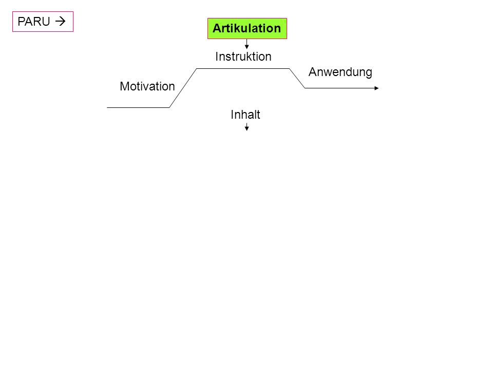 PARU  Artikulation Instruktion Anwendung Motivation Inhalt