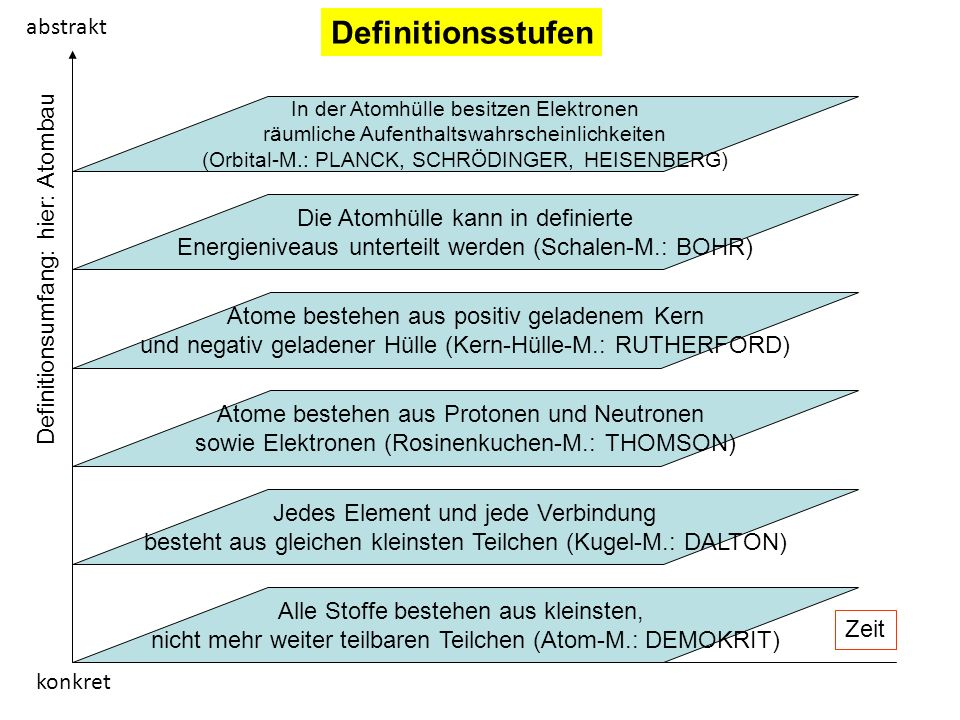 Definitionsstufen abstrakt Definitionsumfang: hier: Atombau