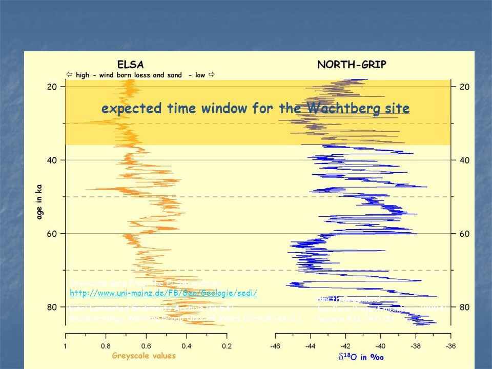 expected time window for the Wachtberg site