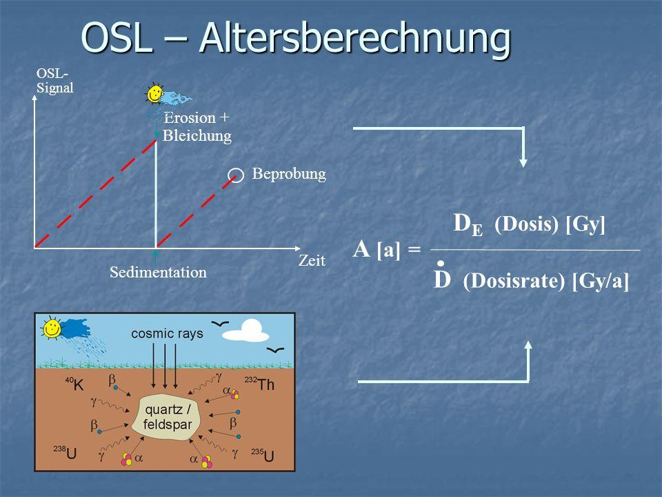 Optisch stimulierte Lumineszenz-Datierung