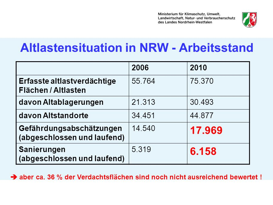 Altlastensituation in NRW - Arbeitsstand