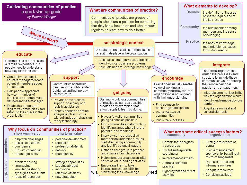 What elements to develop What are communities of practice