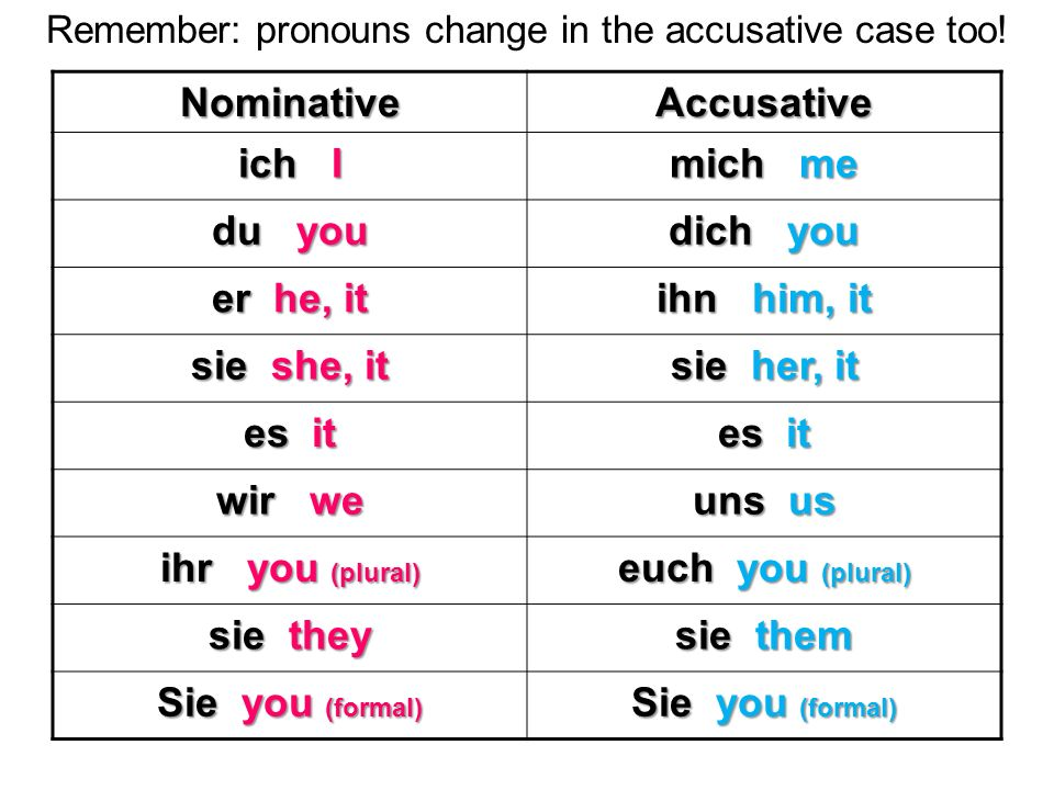 Remember: pronouns change in the accusative case too!