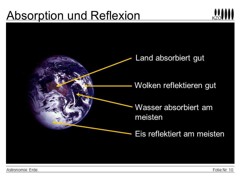 Absorption und Reflexion