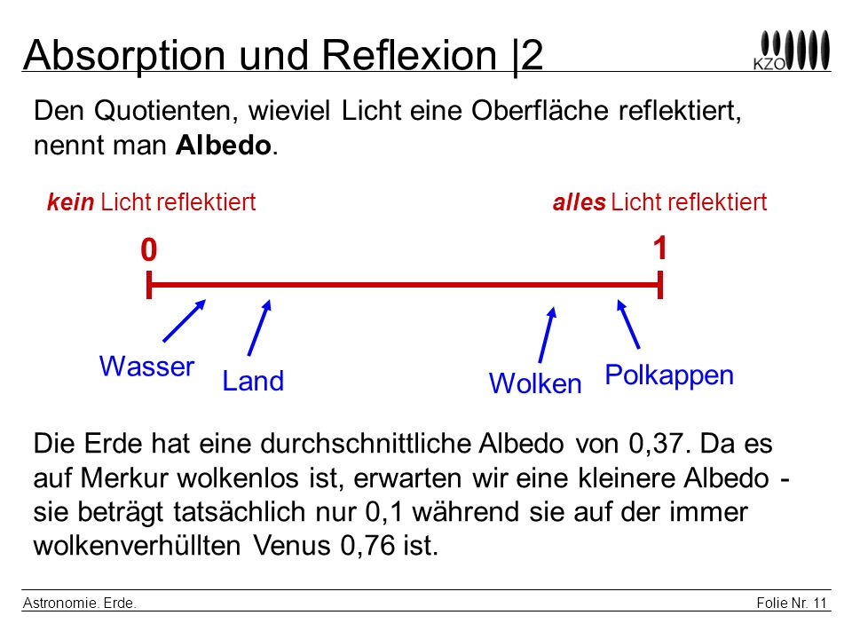 Absorption und Reflexion |2