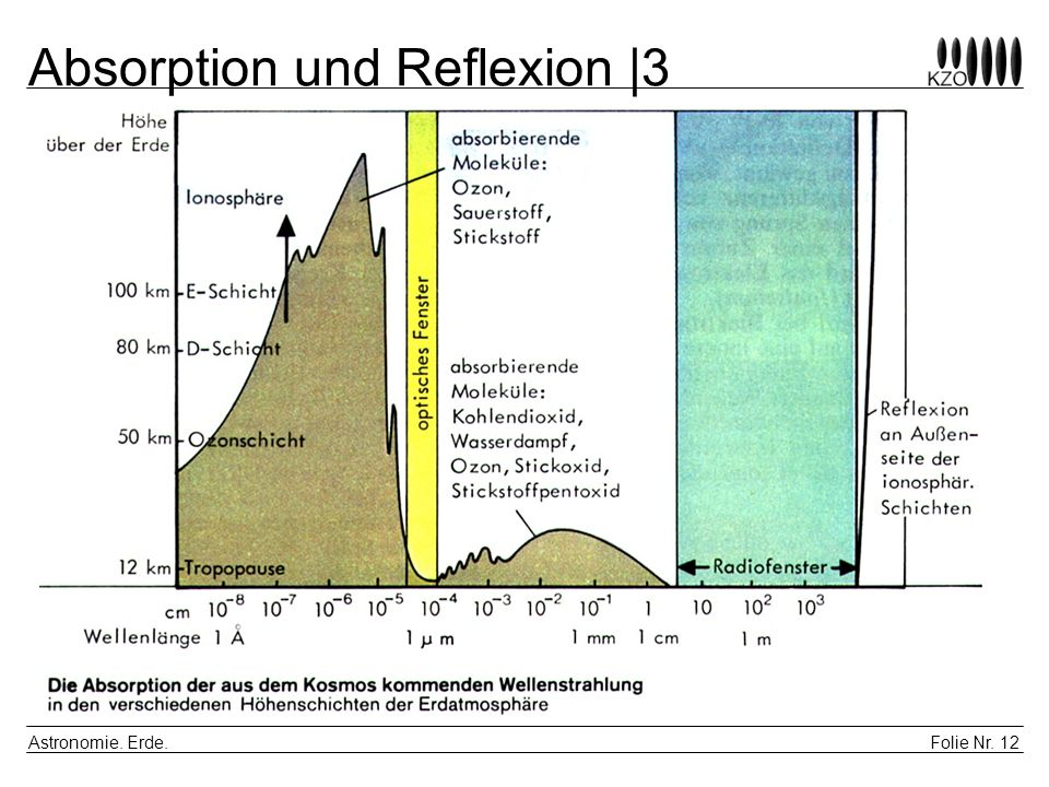 Absorption und Reflexion |3