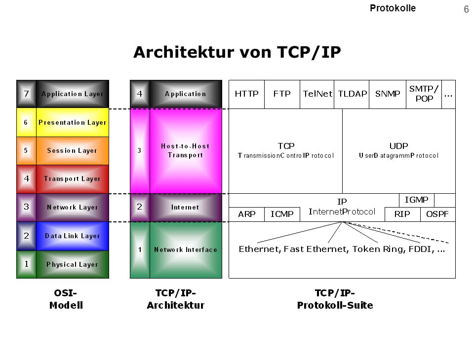 Architektur von TCP/IP