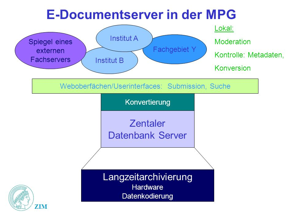 E-Documentserver in der MPG