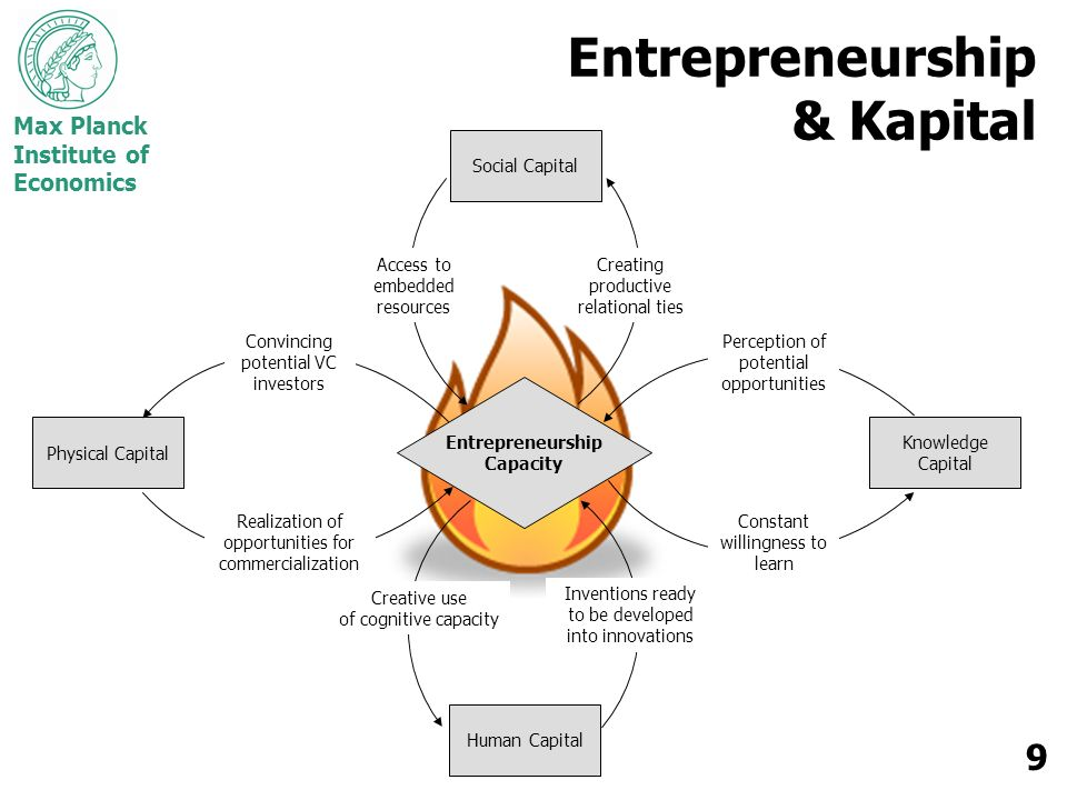 Entrepreneurship & Kapital Social Capital Human Capital Knowledge