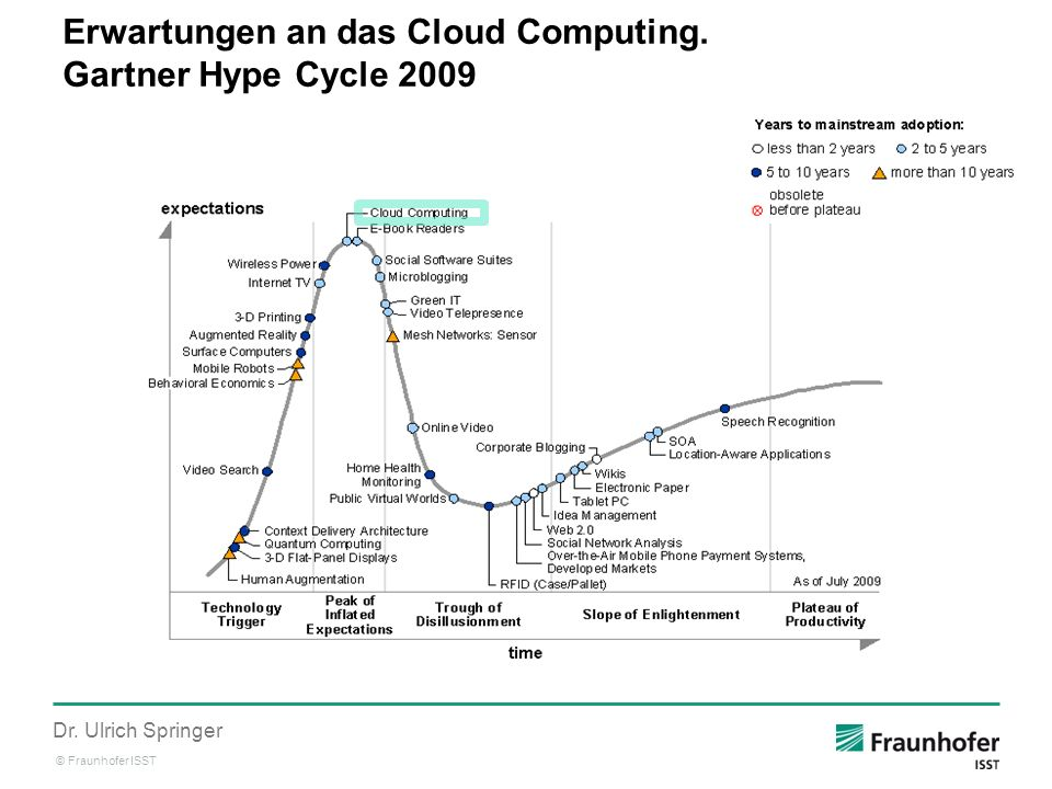 Erwartungen an das Cloud Computing. Gartner Hype Cycle 2009