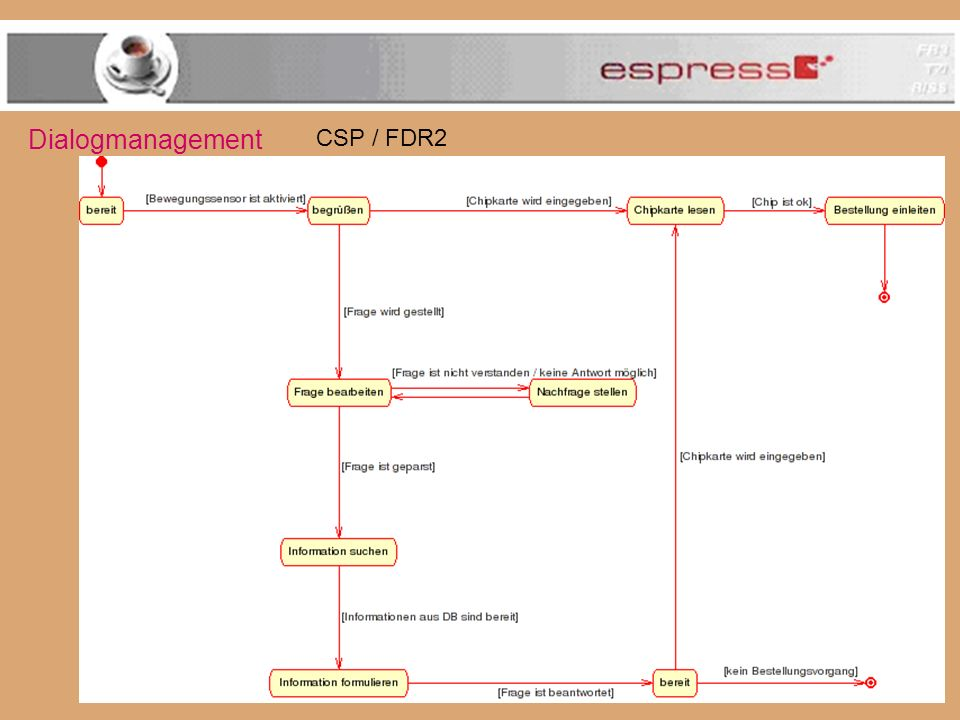 Dialogmanagement CSP / FDR2