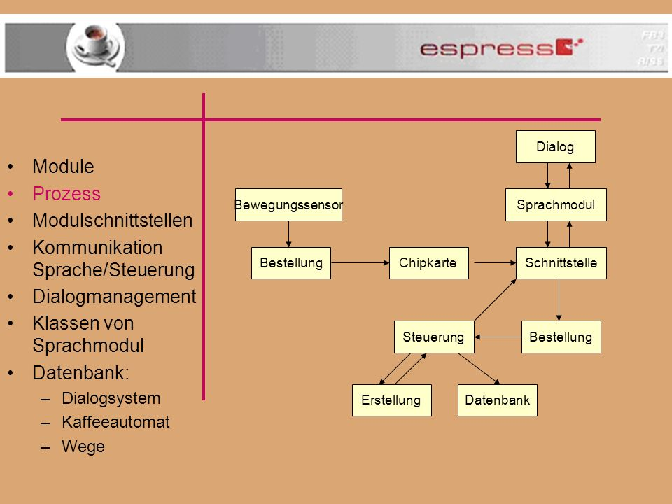 Kommunikation Sprache/Steuerung Dialogmanagement