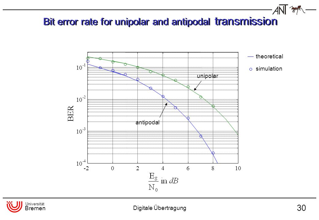 Bit error rate for unipolar and antipodal transmission