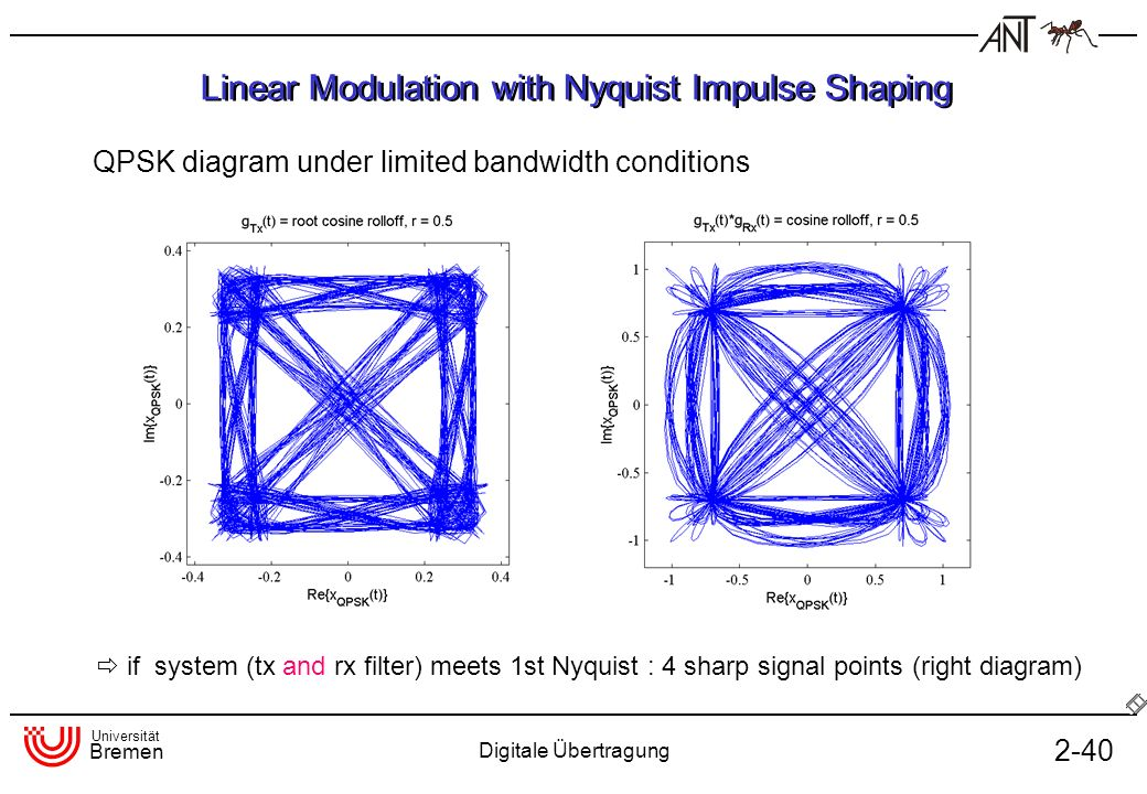 Linear Modulation with Nyquist Impulse Shaping