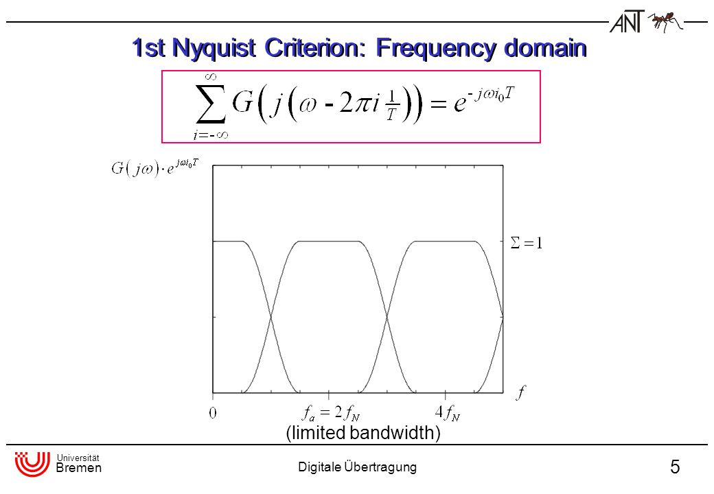 1st Nyquist Criterion: Frequency domain