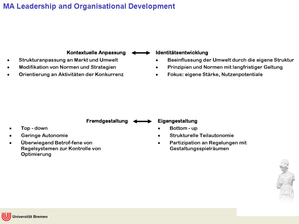 MA Leadership and Organisational Development