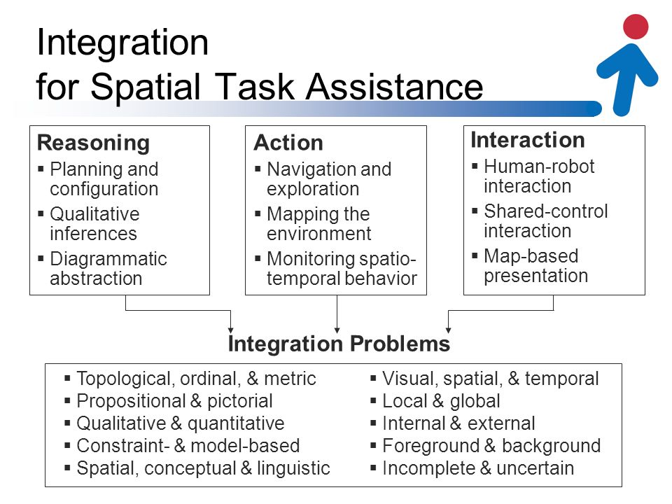 Integration for Spatial Task Assistance