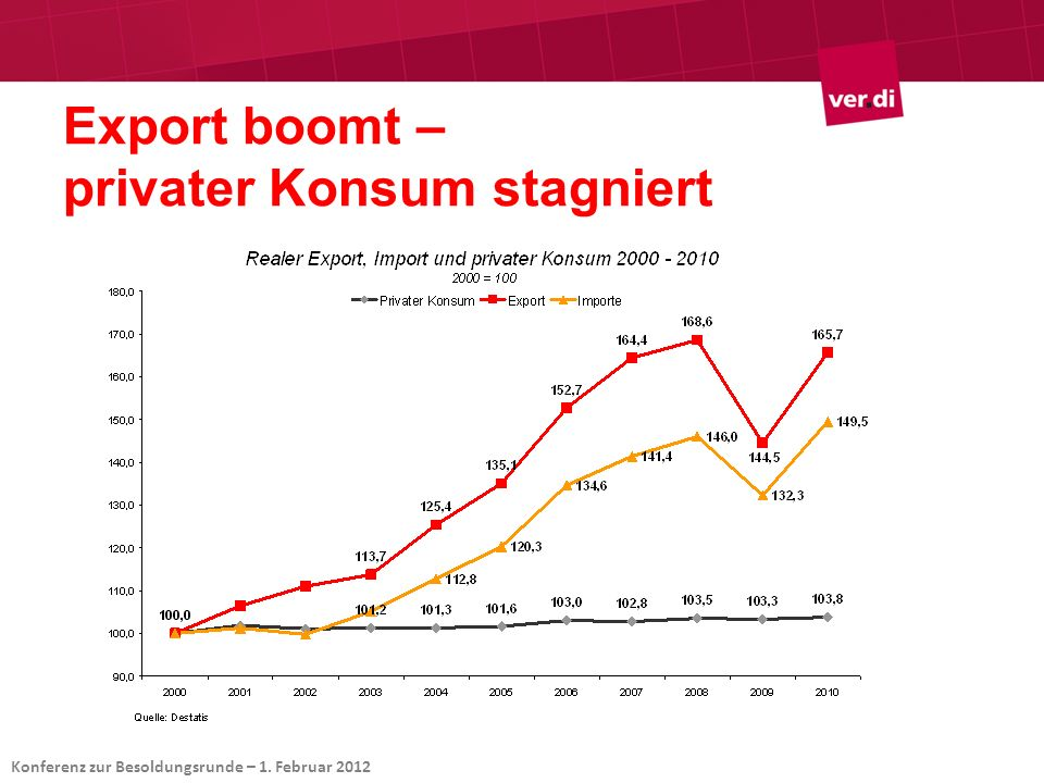 Export boomt – privater Konsum stagniert