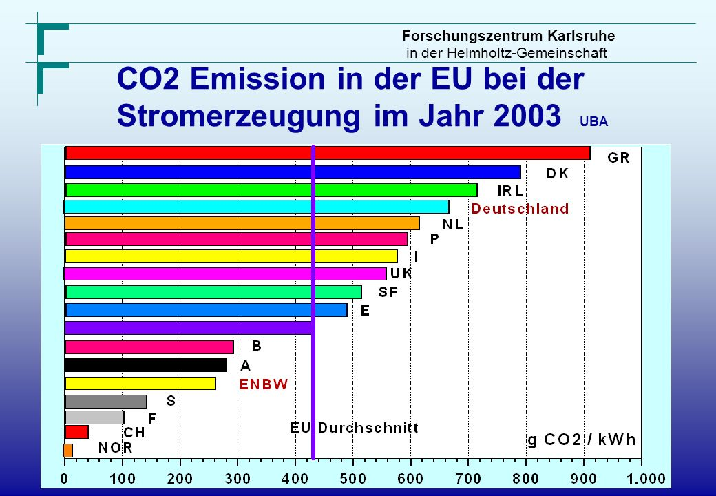 CO2 Emission in der EU bei der
