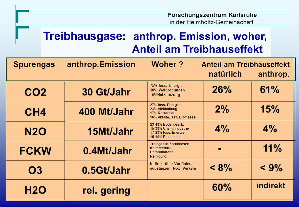 Treibhausgase: anthrop. Emission, woher,