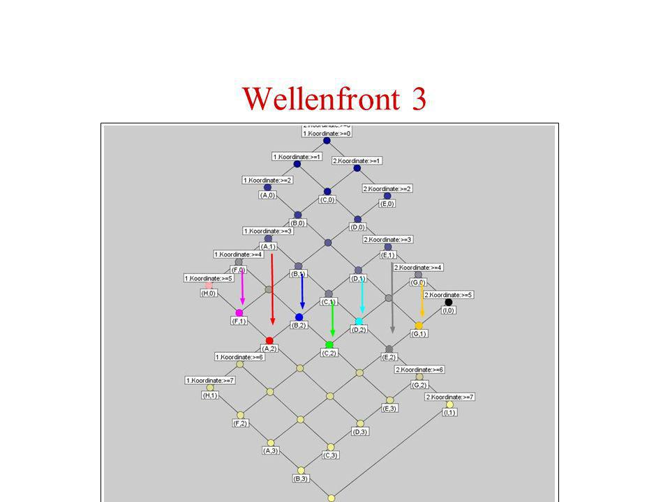 Wellenfront 3