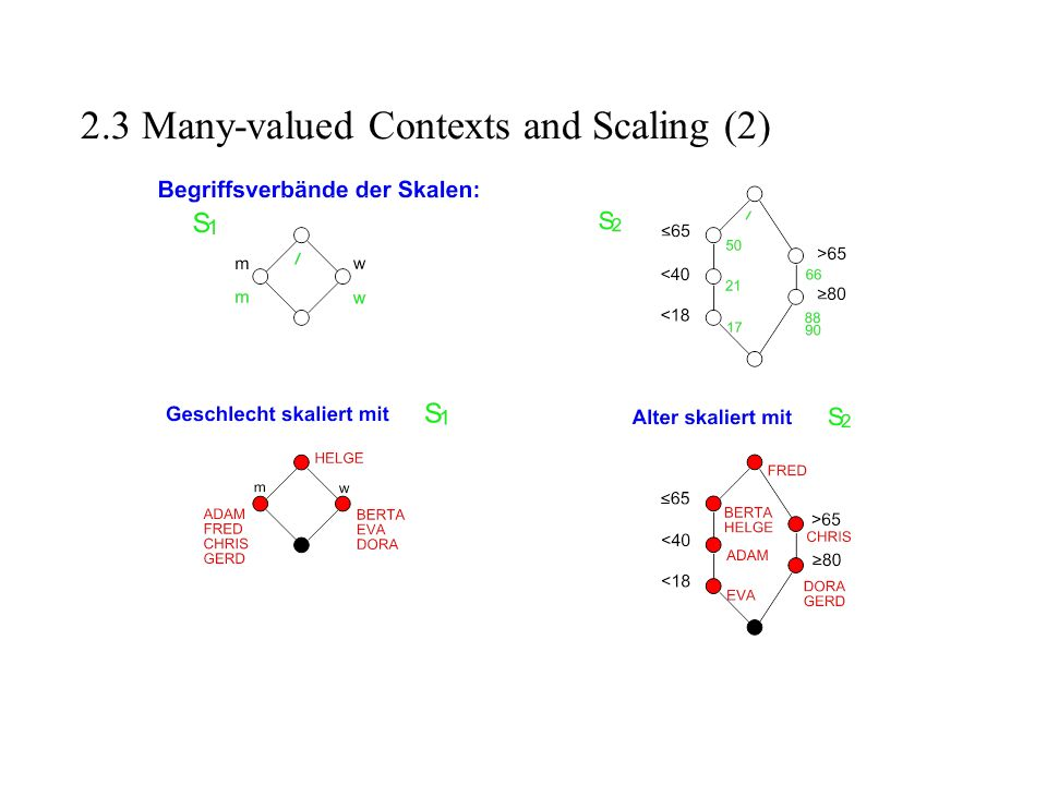 2.3 Many-valued Contexts and Scaling (2)
