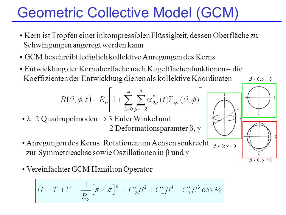Geometric Collective Model (GCM)