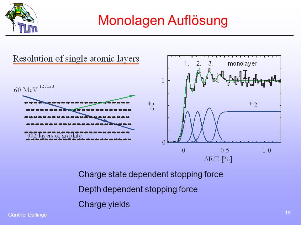 Monolagen Auflösung Charge state dependent stopping force