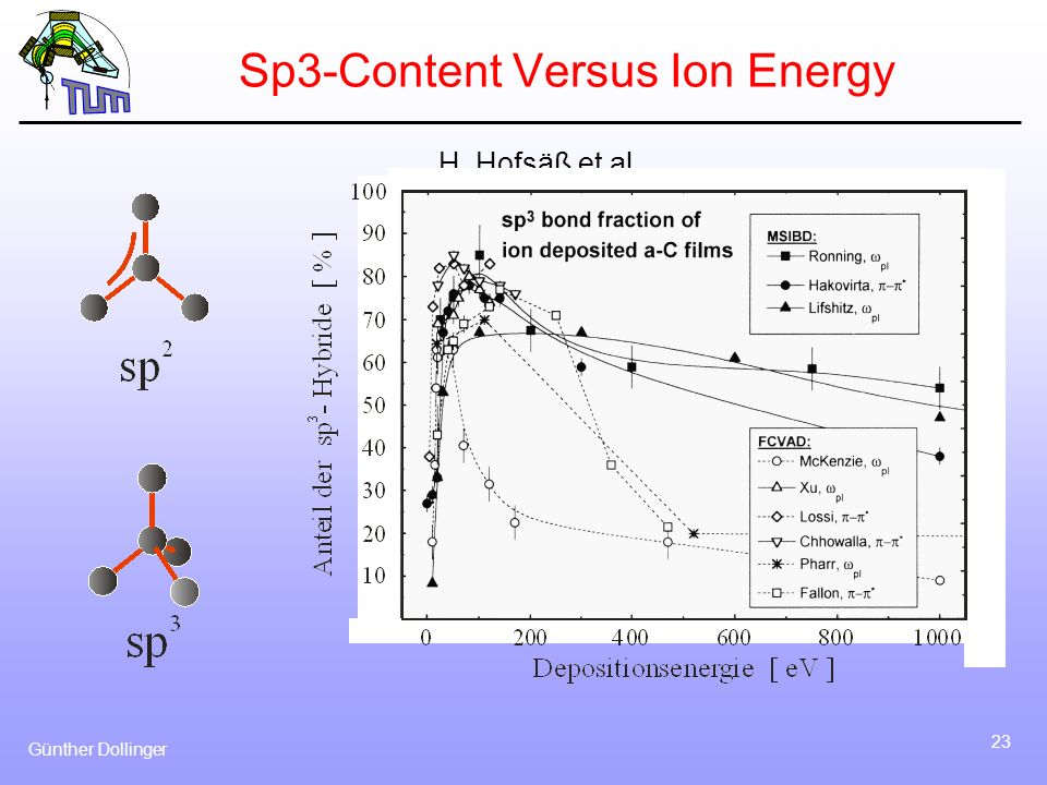 Sp3-Content Versus Ion Energy