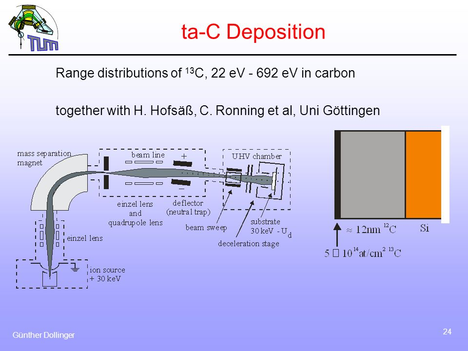 ta-C Deposition Range distributions of 13C, 22 eV eV in carbon